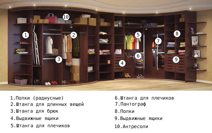 основные элементы радиусного шкафа-купе