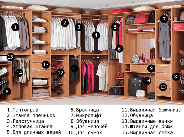 Основные элементы наполнения углового шкафа-купе